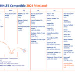 KNLTB Competitie 2021